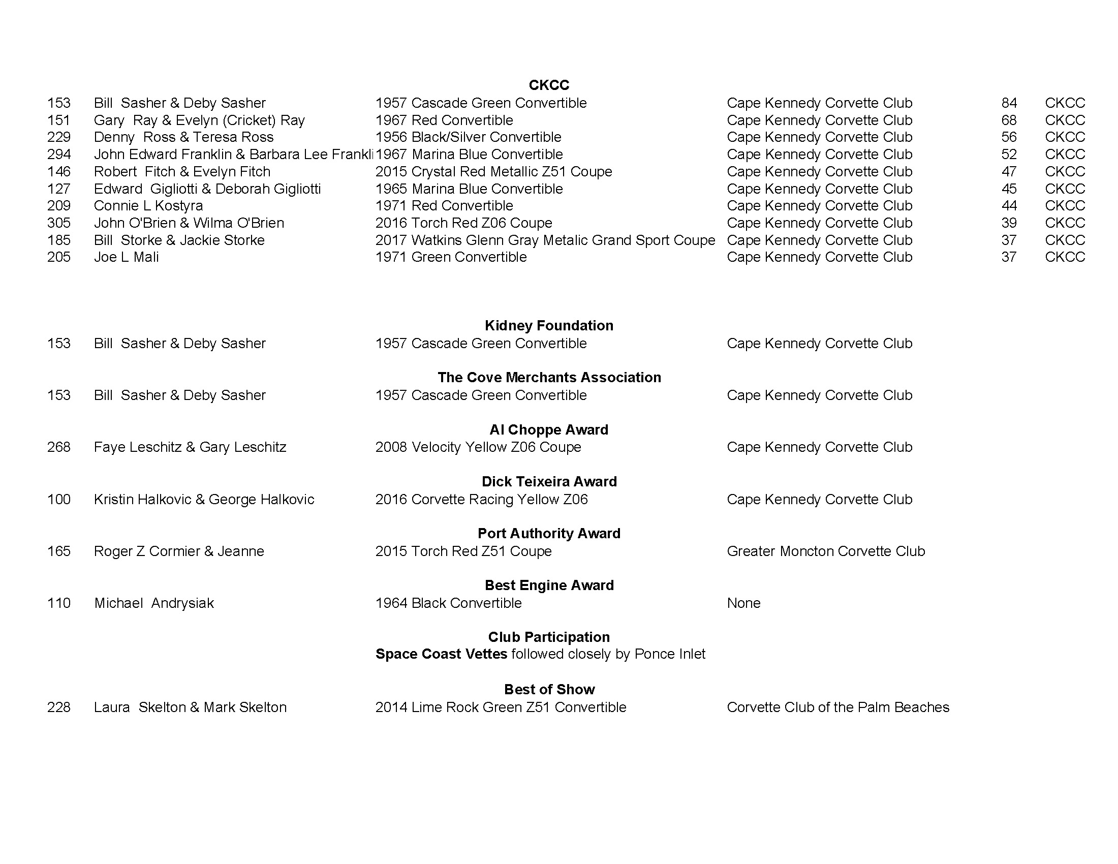 CKCC Car Show Winners Page 3 Click to Enlarge